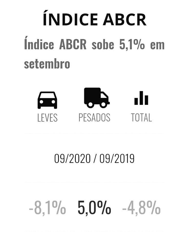 Índice ABCR sobe 5,1% em setembro