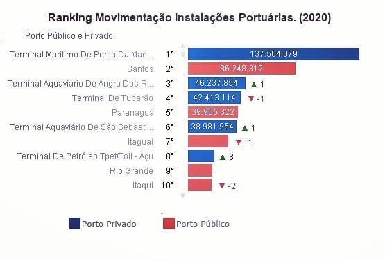 Ranking Movimentação Instalações Portuárias (2020)