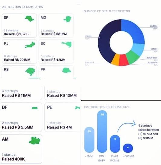 55 startups brasileiras investidas em outubro de 2020